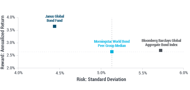 Janus Global Bond Fund Compared to Index and Peers Since Inception chart