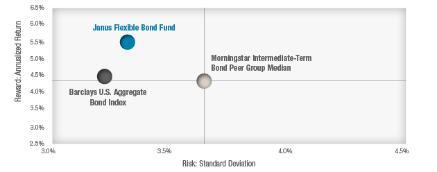 Janus Flexible Bond Fund Compared to Index and Peers chart