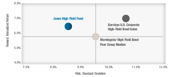 Janus High-Yield Fund Compared to Index and Peers chart