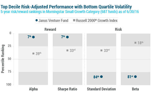 5-Year risk/reward rankings in Morningstar Small Growth Category (698 funds) chart