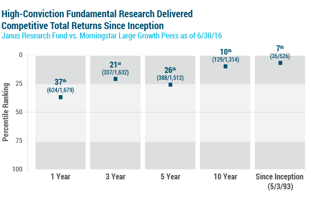 Janus Research Fund vs. Morningstar Large Growth Peers chart