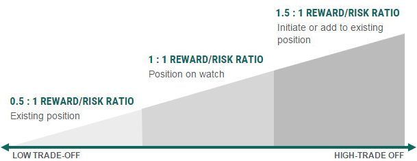 Reward/Risk Ratio chart