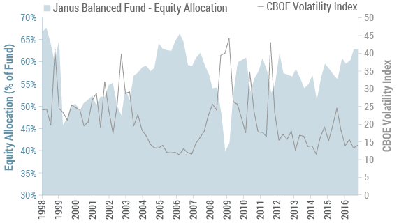 Over the last 10 years, the Janus Forty Fund delivered top-quartile risk-adjusted returns, as measured by alpha, through a high conviction stock selection process.
