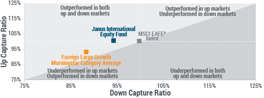 Participation in Up Markets and Strength During Down Markets Over the Long Term