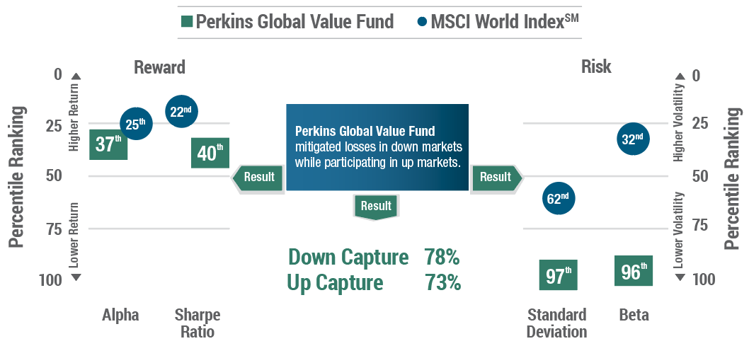 3-Year Reward/Risk Measures in the Morningstar World Stock Category (1,088 Funds) chart