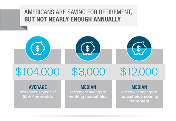 an analysis of americans not saving enough