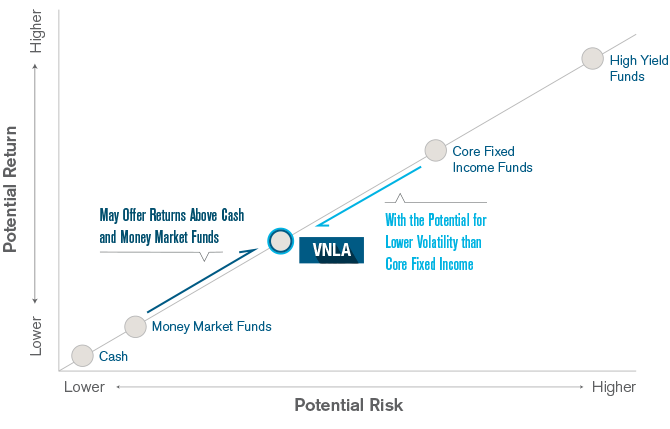 VNLA's Return Potential is Attractive for Its Target Risk Level Chart